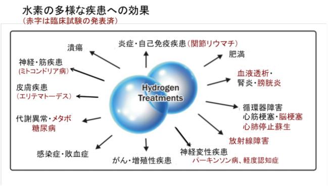 水素の多彩な疾患への効果